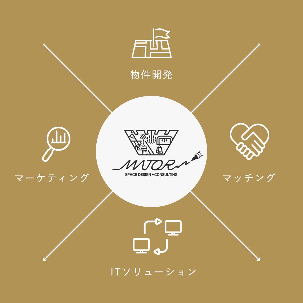 店舗開発 マーケティング マッチング ITソリューション